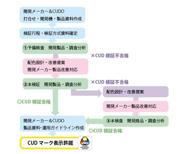 CUD認定フロー